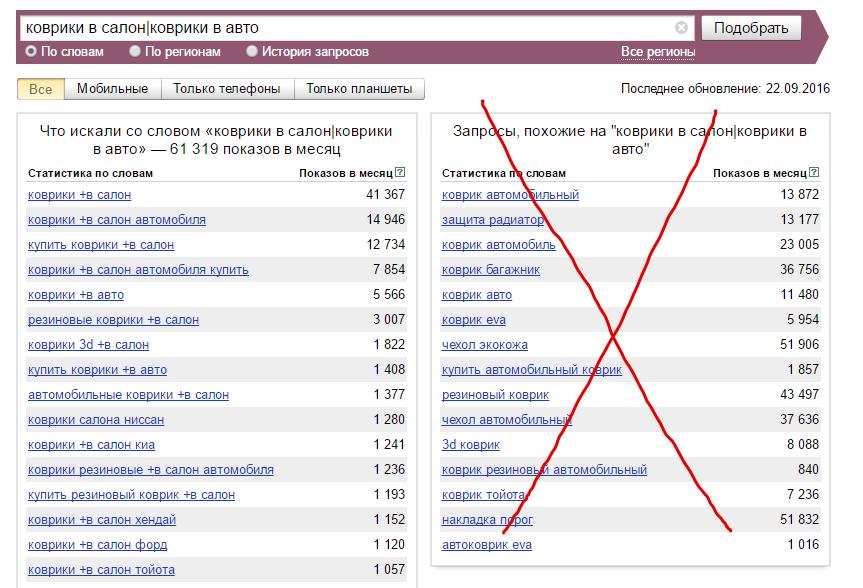 6 самых нужных операторов Яндекс Wordstat