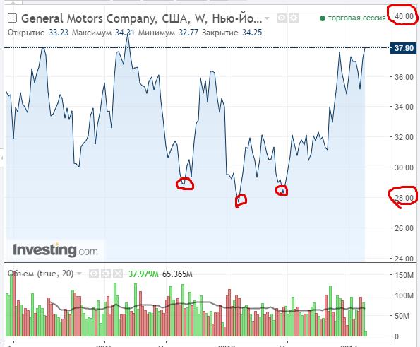Почему я считаю, что инвестирование в долларах в компанию General Motors - это грамотное вложение американской валюты
