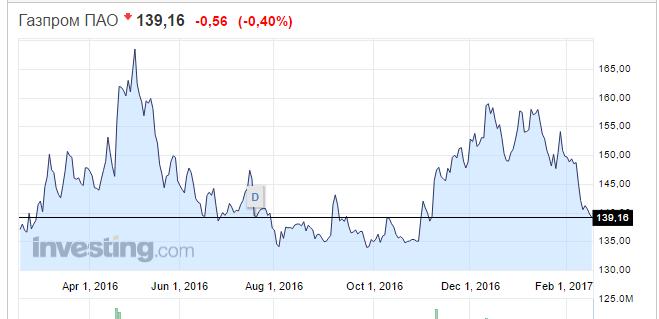 Фондовый рынок для начинающих. Как инвестировать в акции и не прогореть?
