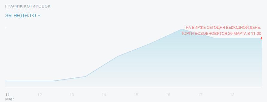 Итоги инвестирования 7-17 марта: доходность акций Tesla