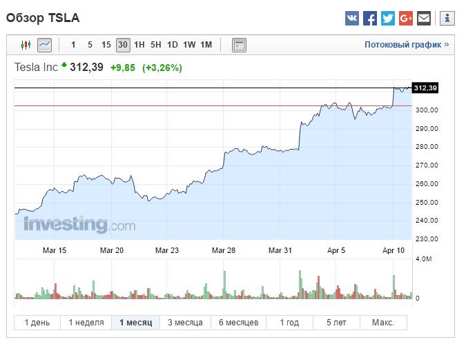 Можно ли заработать на акциях Tesla? Или как инвестировать с 15% доходом за месяц