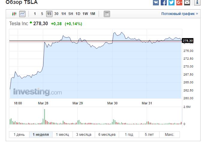 Итоги недели по инвестированию 27 марта - 2 апреля. Почему растут акции Tesla?