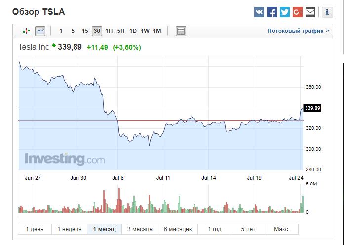 Насколько выгодно инвестирование в Tesla сейчас