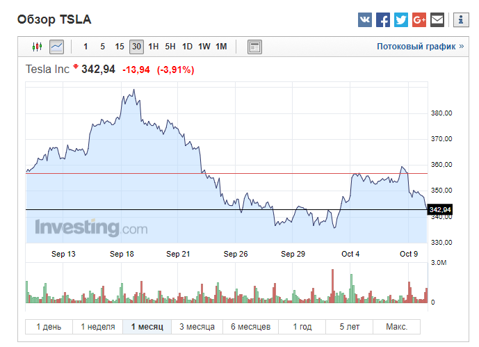 Почему акции Tesla снова падают и стоит ли покупать сейчас? Актуальная информация на 10.10.2017