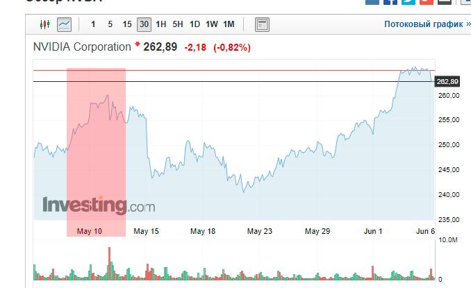 Инвестиции в акции Nvidia: +3% за 7 часов