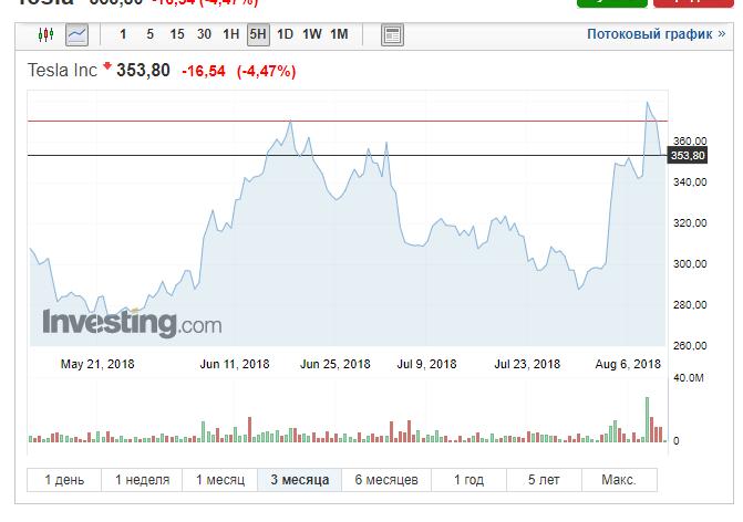 Инвестиции в Tesla 23 июля - 2 августа = профит +12%