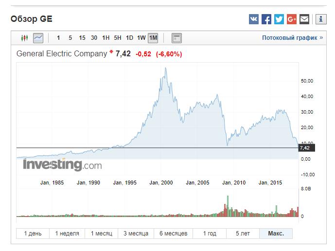 Акции каких компаний купить на долгосрок? Мой критический обзор двух перспективных бумаг для инвестиций на долгосрочный период