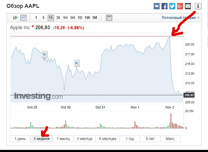 Почему упали акции Apple 1 ноября? Перспективы инвестирования в Apple