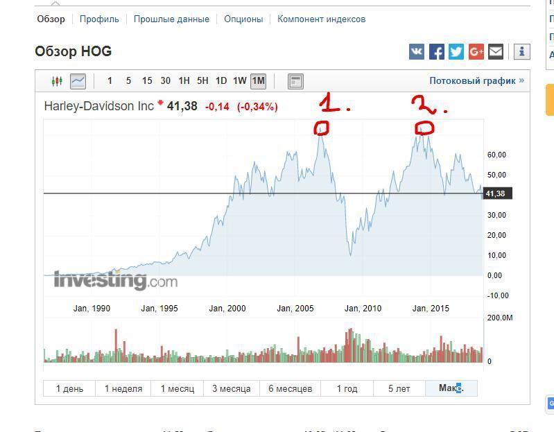 Как торговать на фондовом рынке и не остаться без трусов? 10 полезных советов для мамкиных спекулянтов на акциях