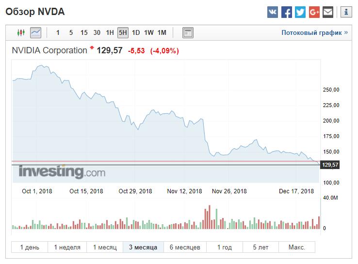 Почему сейчас падают все акции