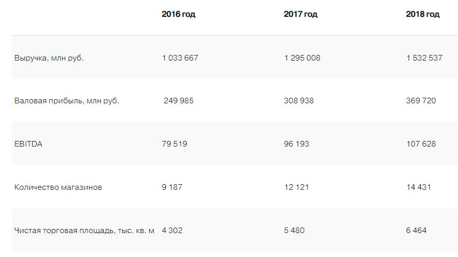 Недооцененные акции российских компаний: лето-осень 2019 года